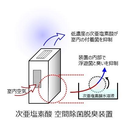 次亜塩素酸 空間除菌脱臭装置